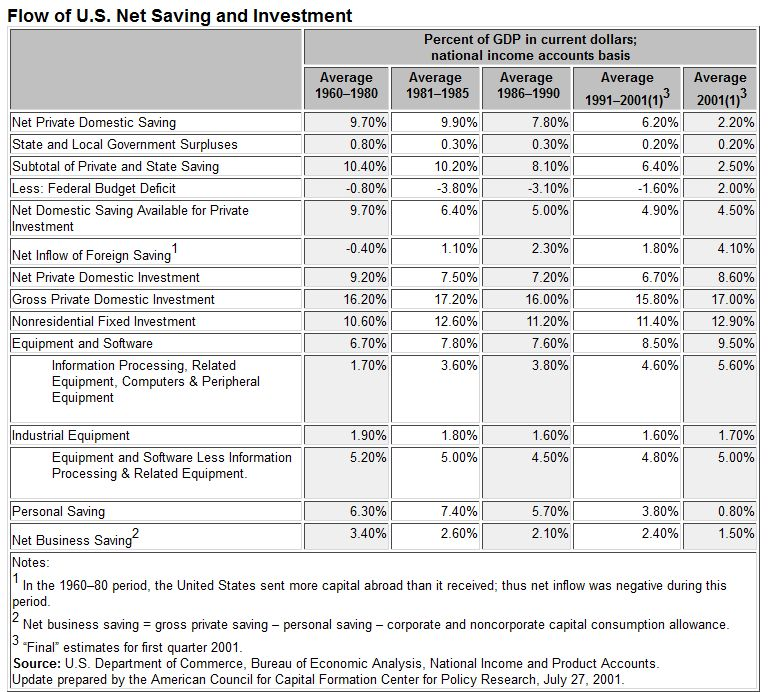 US Net Saving and Investment