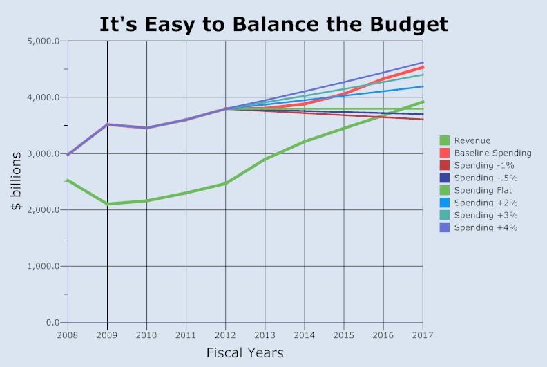 Spending Scenarios