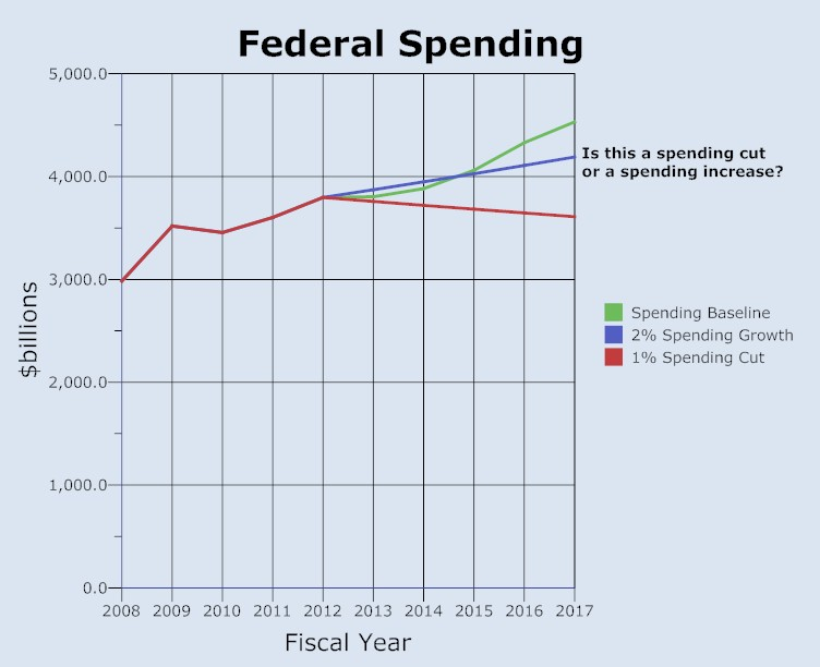 Baseline Budgeting