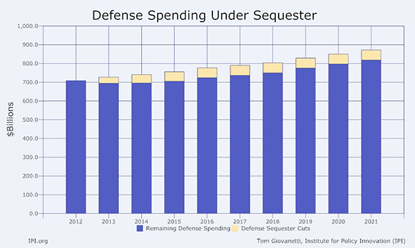 Defense Spending Under Sequester