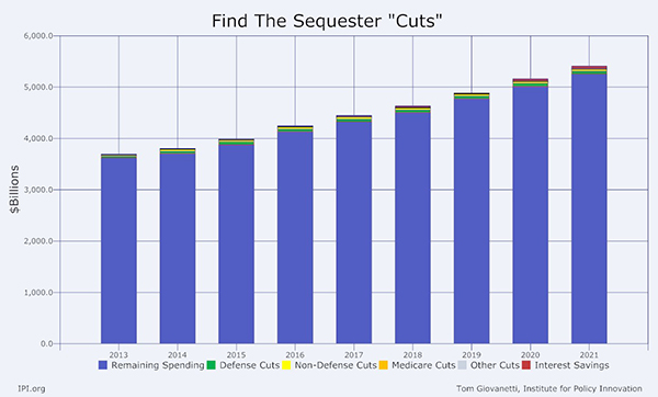 Find the Sequester Cuts