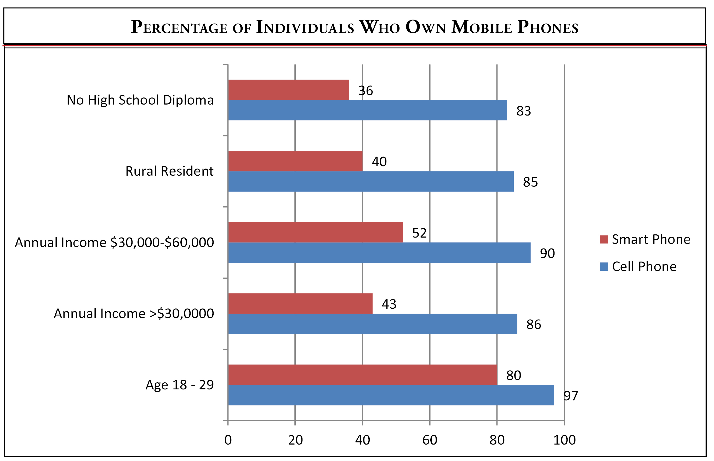 Percentage who own mobile phones (Reforming Medicaid)