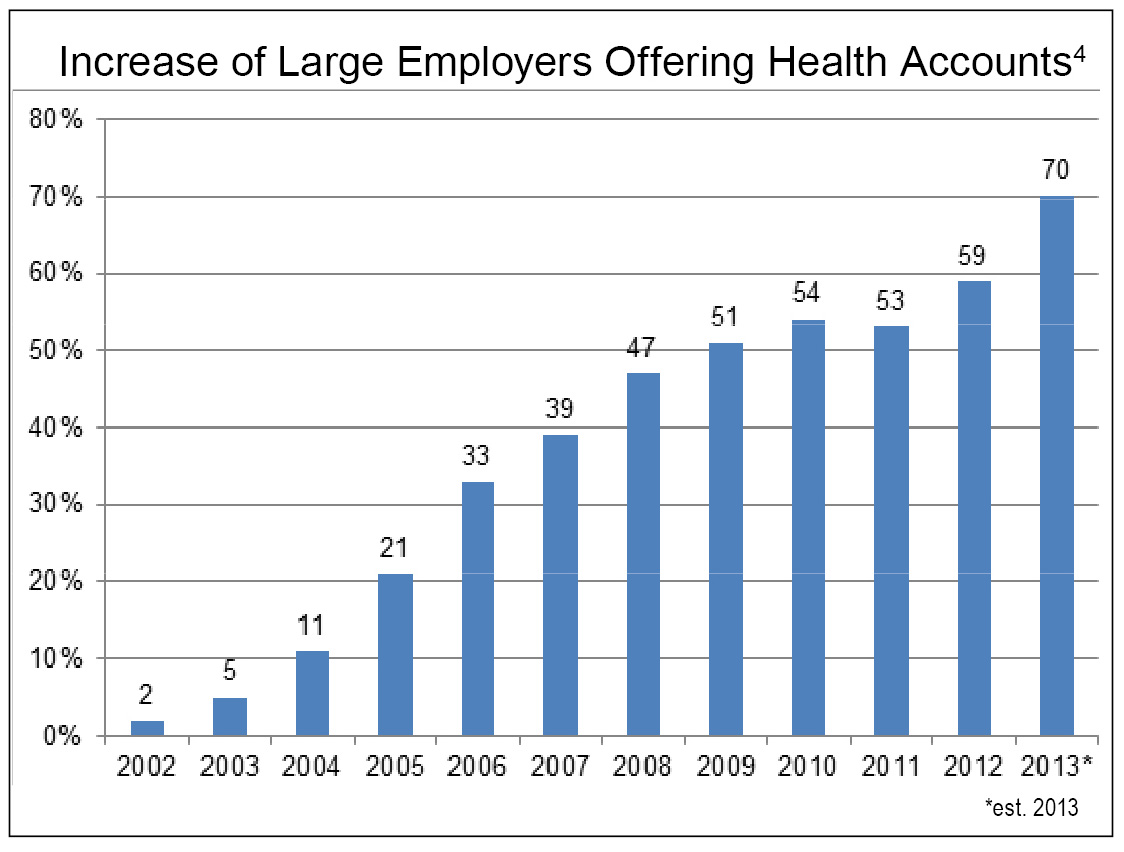 Employers Offering Health Accounts