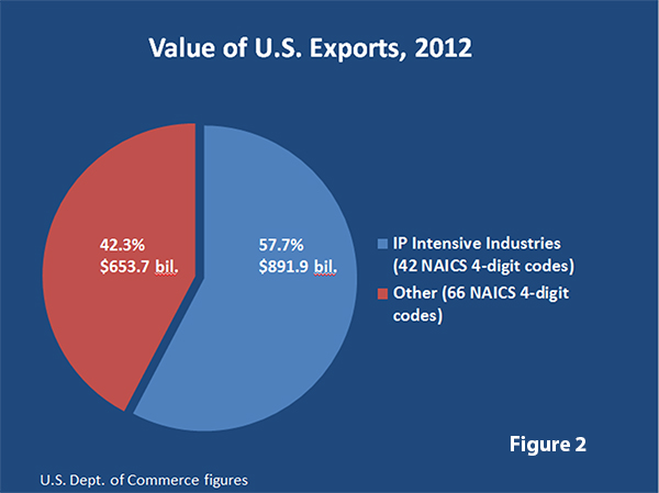 Value of U.S. Exports