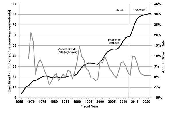 Historical and Projected Medicaid Enrollment