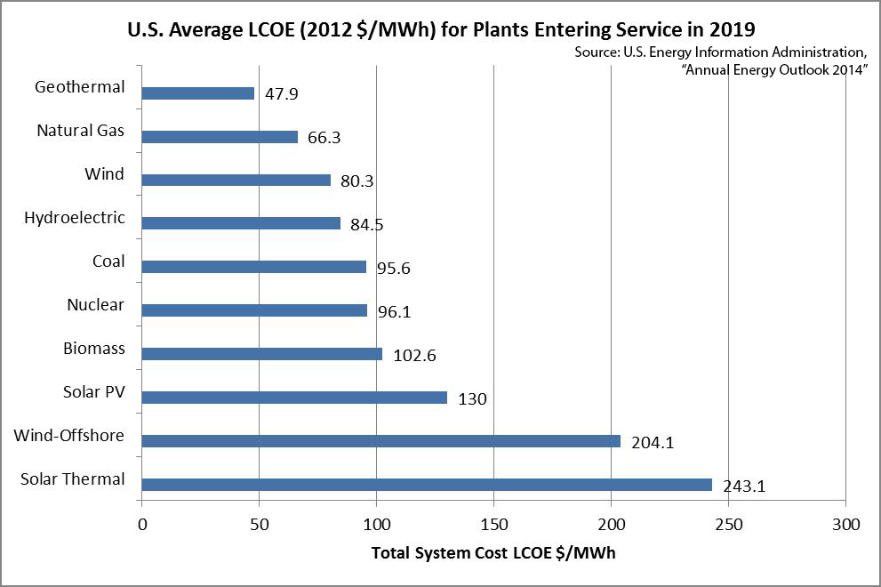 Wind Production Tax Credit Imposes High Costs Average Lcoe