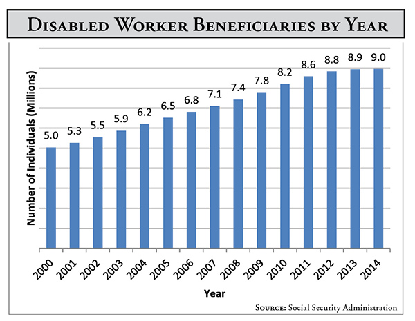 Disabled Worker Beneficiaries by Year