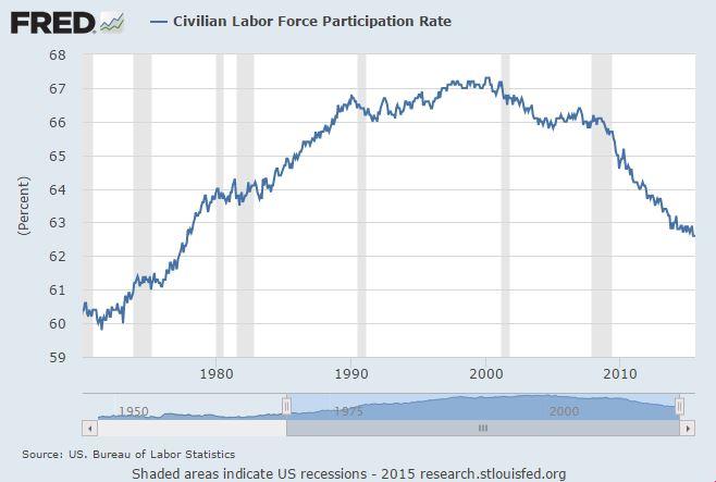 Aug 15 Labor Participation