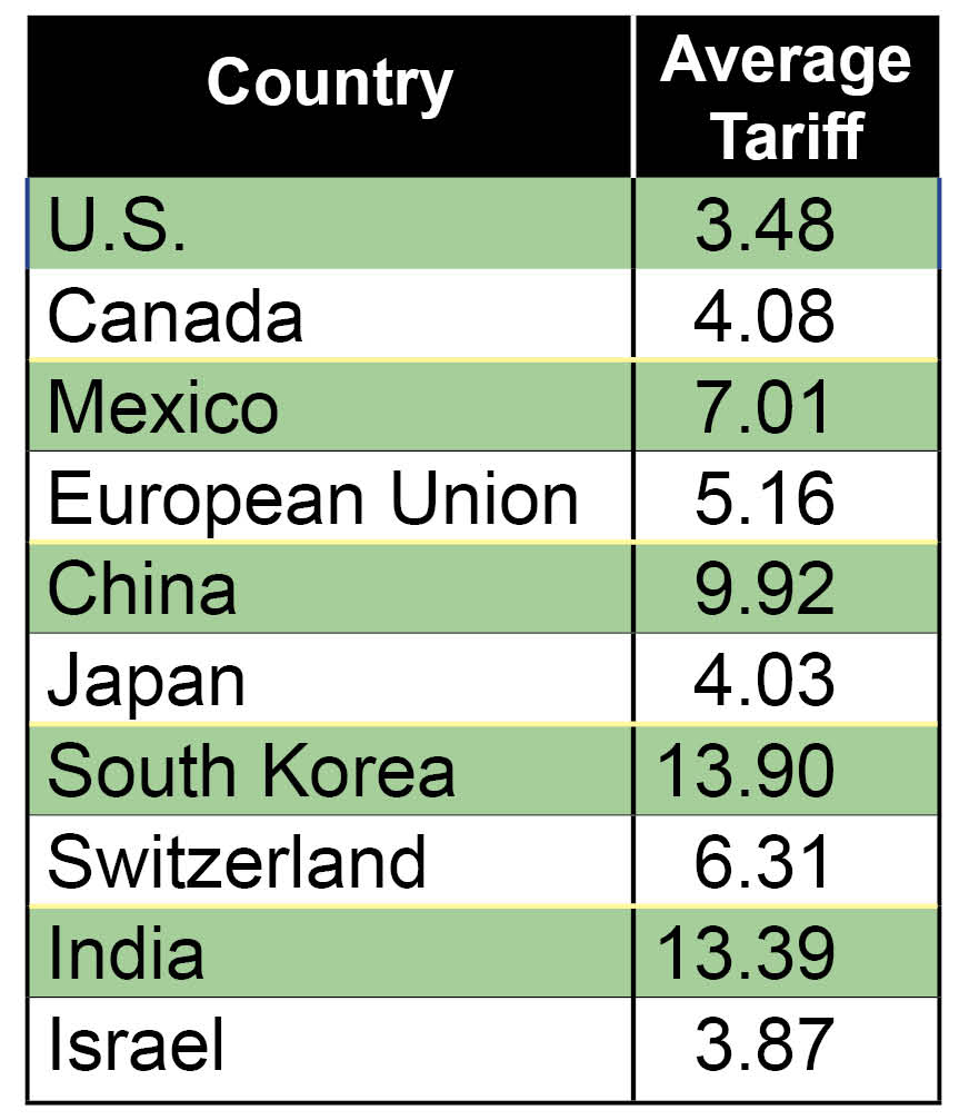 Most Favored Nations Tariffs Chart