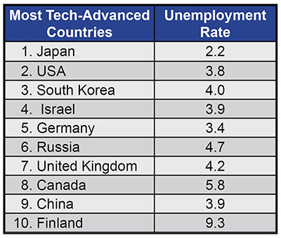 Technology vs Unemployment Rate
