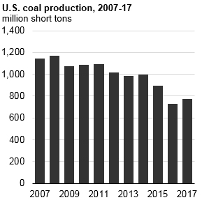 PolicyBytes Coal Production Graph