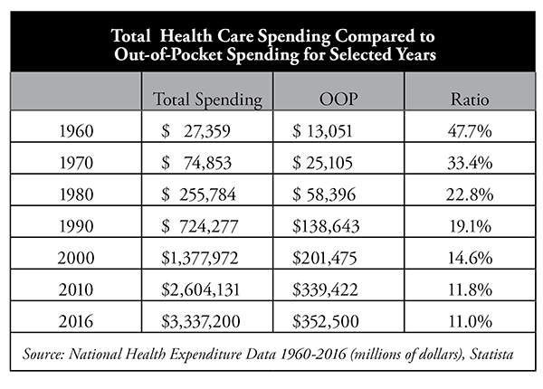 2018 How Insurance Failed_Health Care Spending Chart
