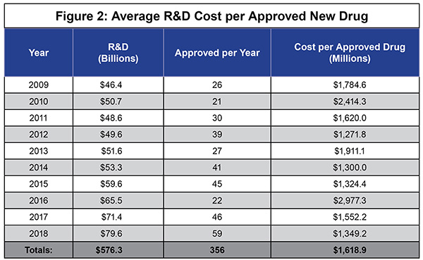 Average R and D Cost per Approved New Drug