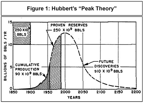 Turning Points: Hubberts Theory