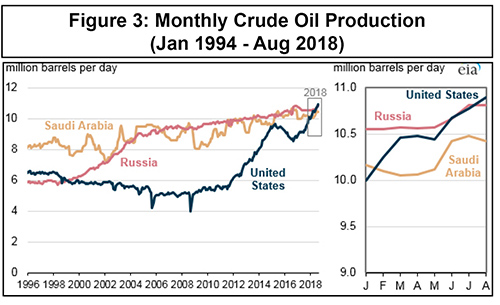 Turning Points: Crude Oil Production