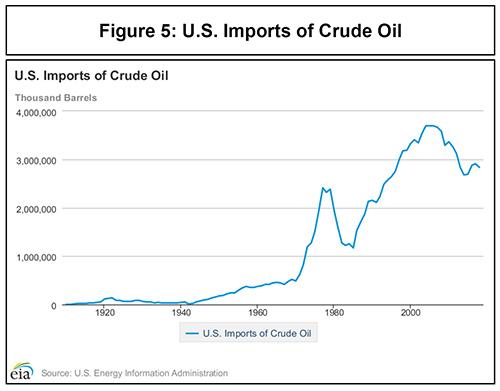 Turning Points: Imports of Crude