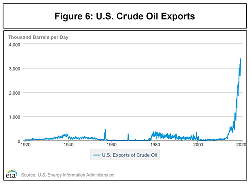 Turning Points: Exports of Crude
