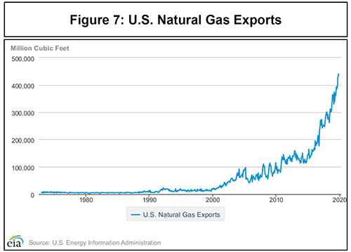 Turning Points: US Natural Gas